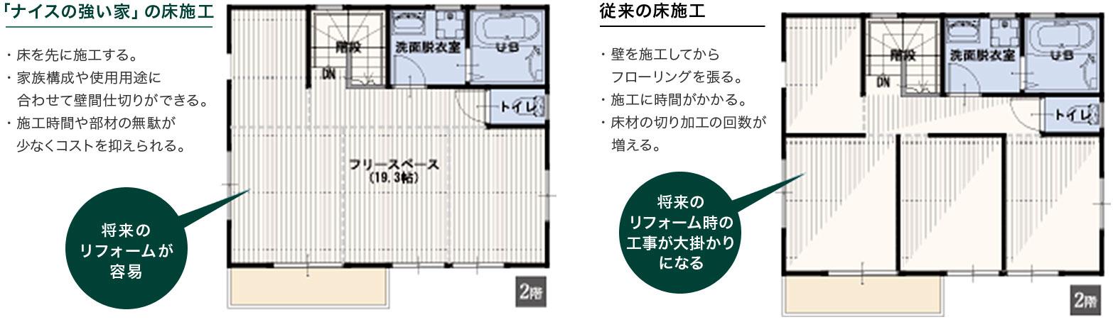 「ナイスの強い家」の床施工