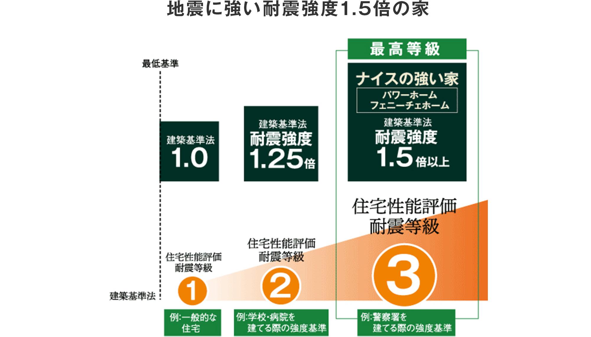地震に強い1.5倍の家