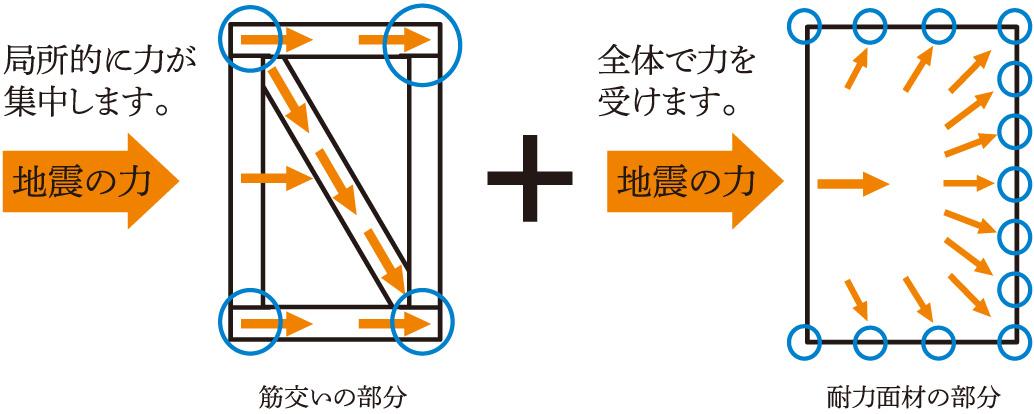 筋交い+構造用耐力壁
