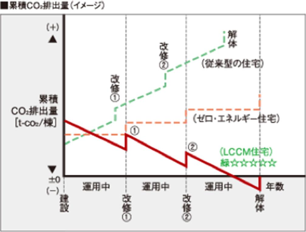累積Co2排出量