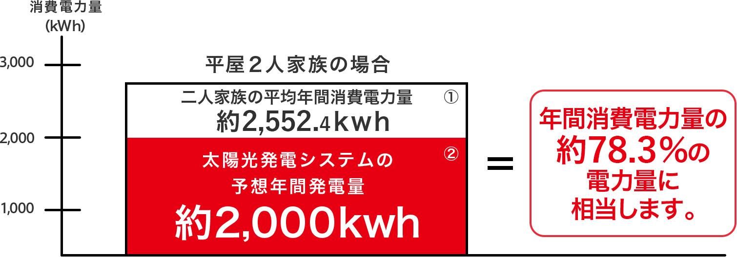 年間消費電力量の約72.2%の電力量に相当します。