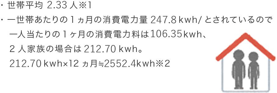 平均年間消費電力量